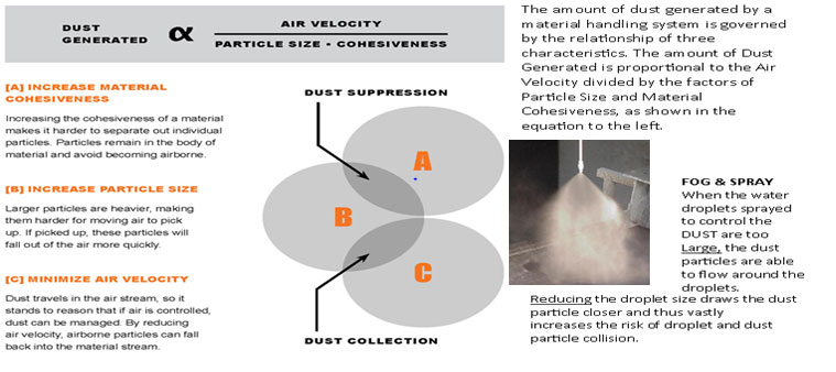 Science of Dust Management